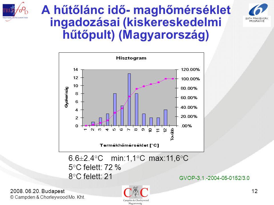 A hűtőlánc idő- maghőmérséklet ingadozásai (kiskereskedelmi hűtőpult) (Magyarország)