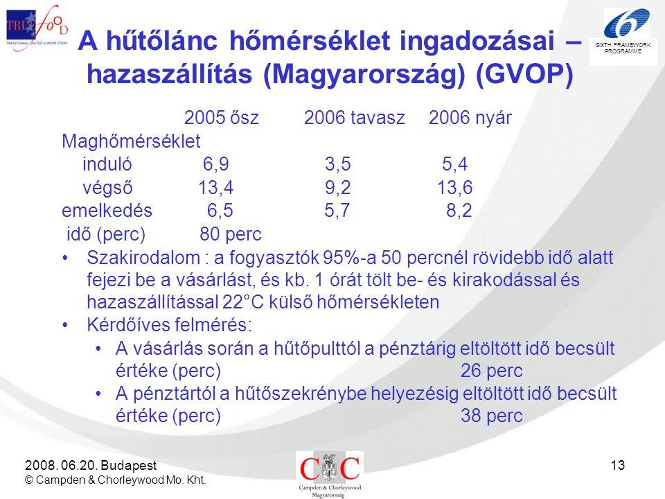 A hűtőlánc hőmérséklet ingadozásai – hazaszállítás (Magyarország) (GVOP)