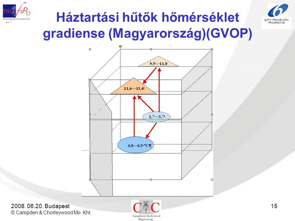 Háztartási hűtők hőmérséklet gradiense (Magyarország)(GVOP)