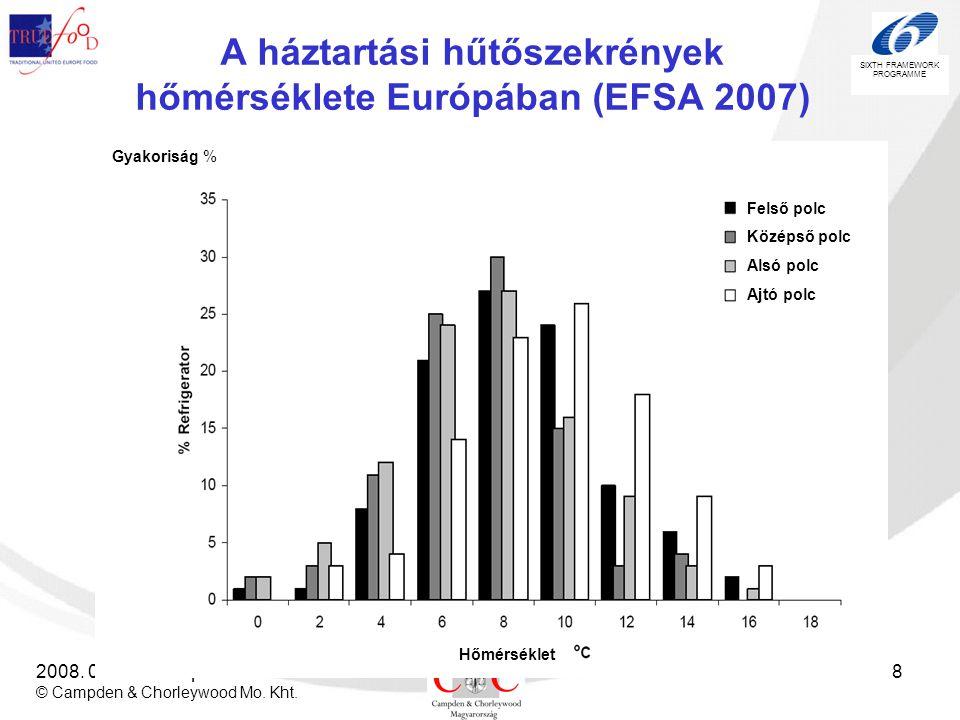 A háztartási hűtőszekrények hőmérséklete Európában (EFSA 2007)