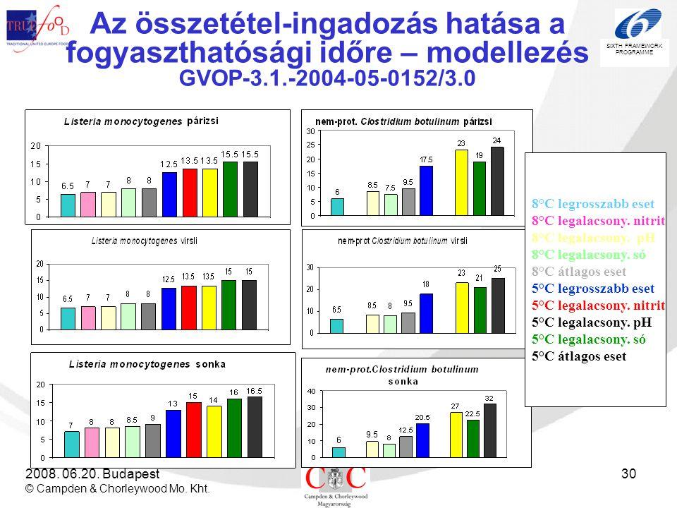 Az összetétel-ingadozás hatása a fogyaszthatósági időre – modellezés GVOP-3.1.-2004-05-0152/3.0