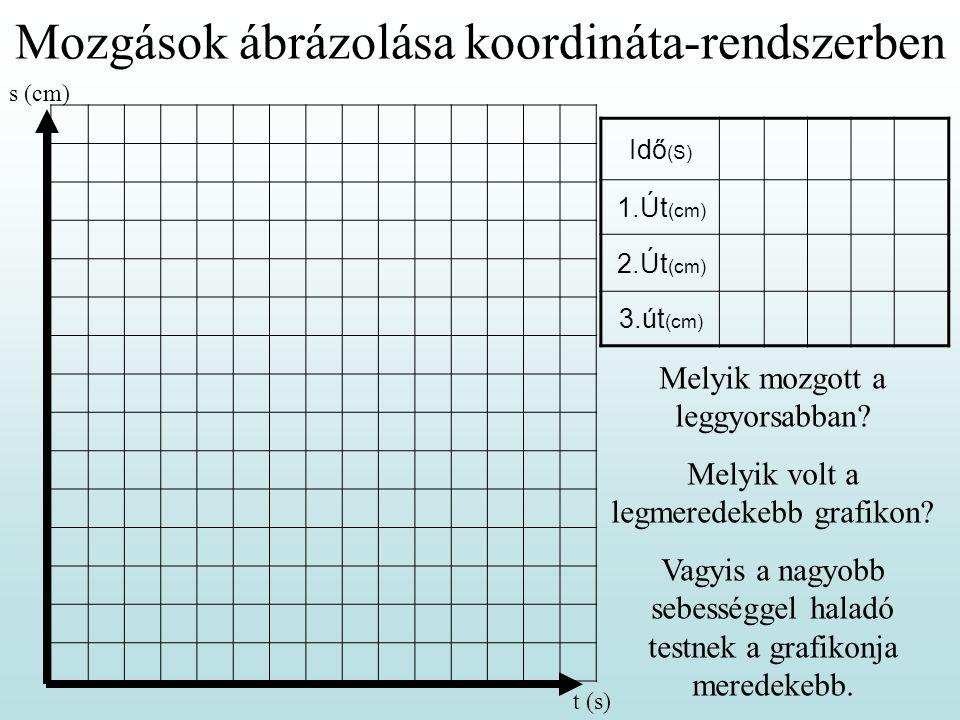 Mozgások ábrázolása koordináta-rendszerben