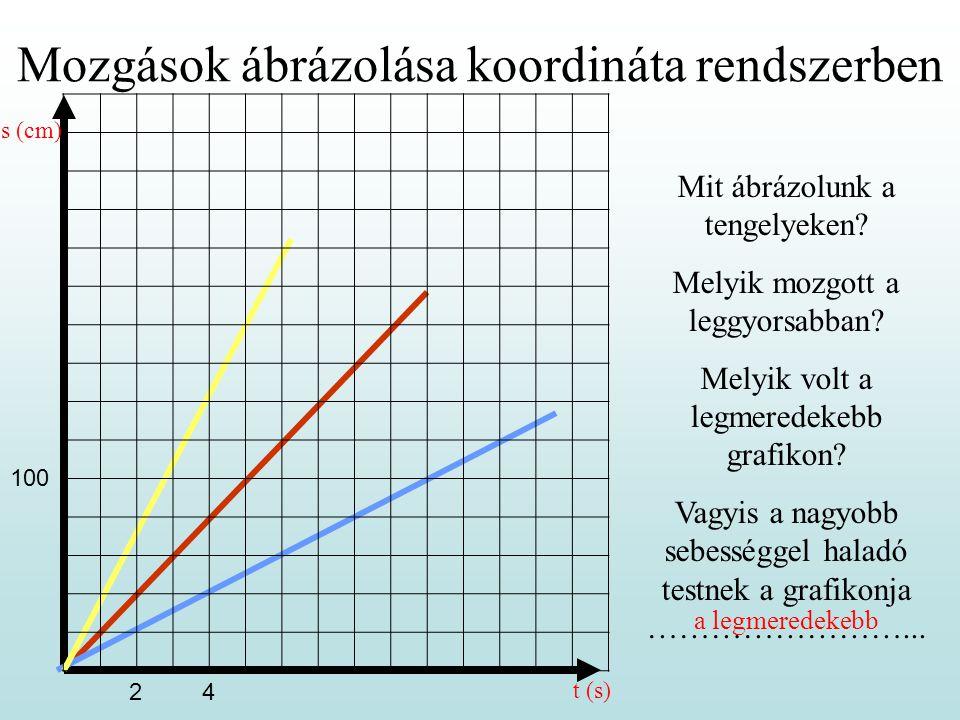 Mozgások ábrázolása koordináta rendszerben