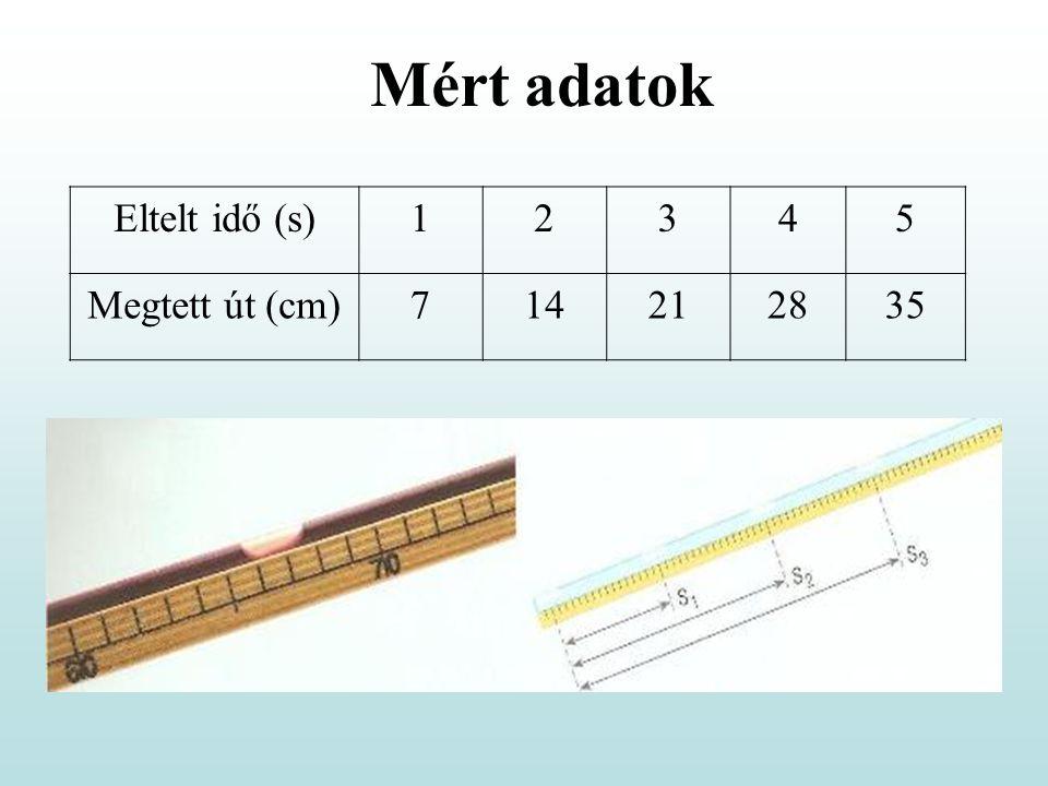 Mért adatok Eltelt idő (s) 1 2 3 4 5 Megtett út (cm) 7 14 21 28 35