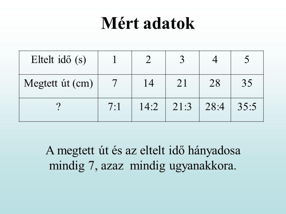 Mért adatok Eltelt idő (s) 1. 2. 3. 4. 5. Megtett út (cm) 7. 14. 21. 28. 35. 7:1. 14:2.