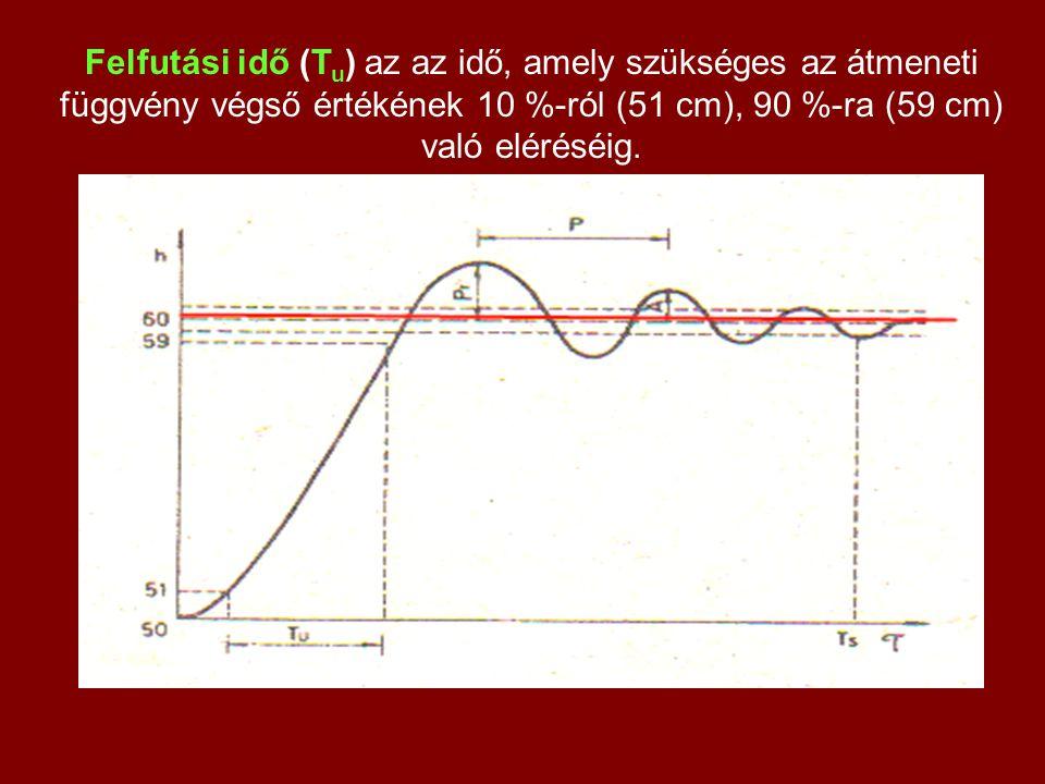 Felfutási idő (Tu) az az idő, amely szükséges az átmeneti függvény végső értékének 10 %-ról (51 cm), 90 %-ra (59 cm) való eléréséig.