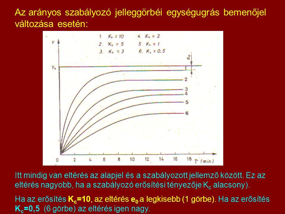 Az arányos szabályozó jelleggörbéi egységugrás bemenőjel változása esetén: