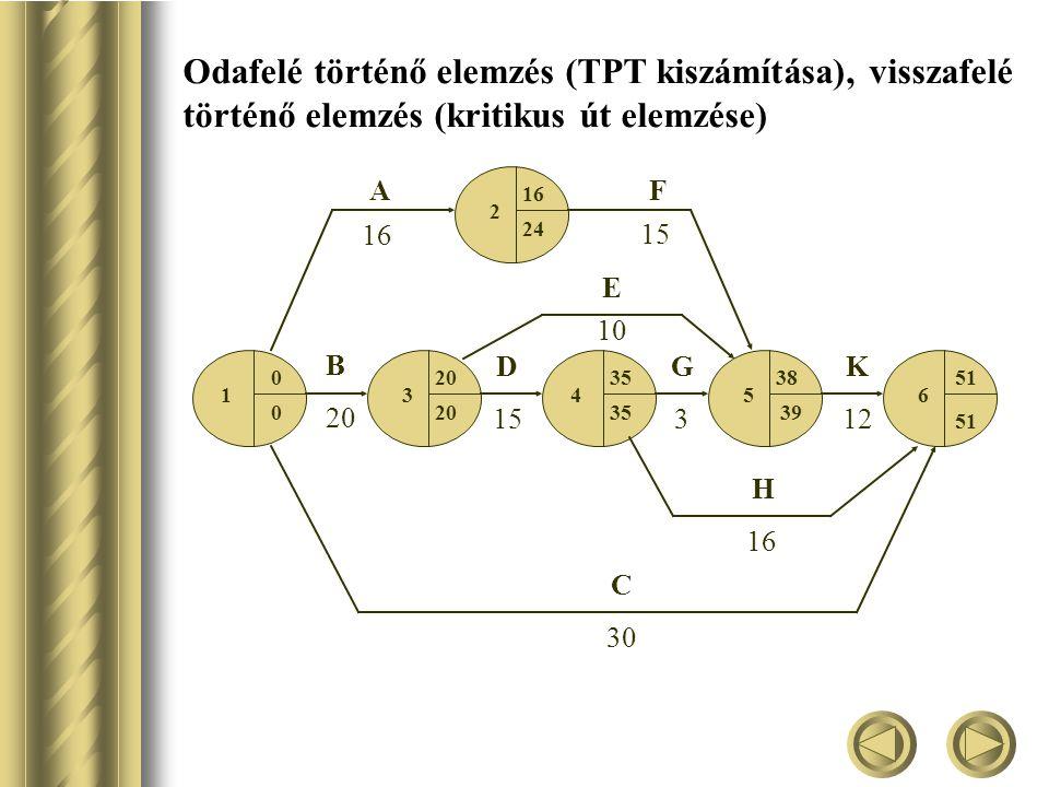 Odafelé történő elemzés (TPT kiszámítása), visszafelé történő elemzés (kritikus út elemzése)