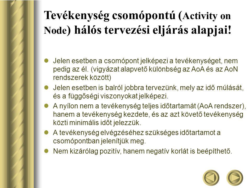 Tevékenység csomópontú (Activity on Node) hálós tervezési eljárás alapjai!