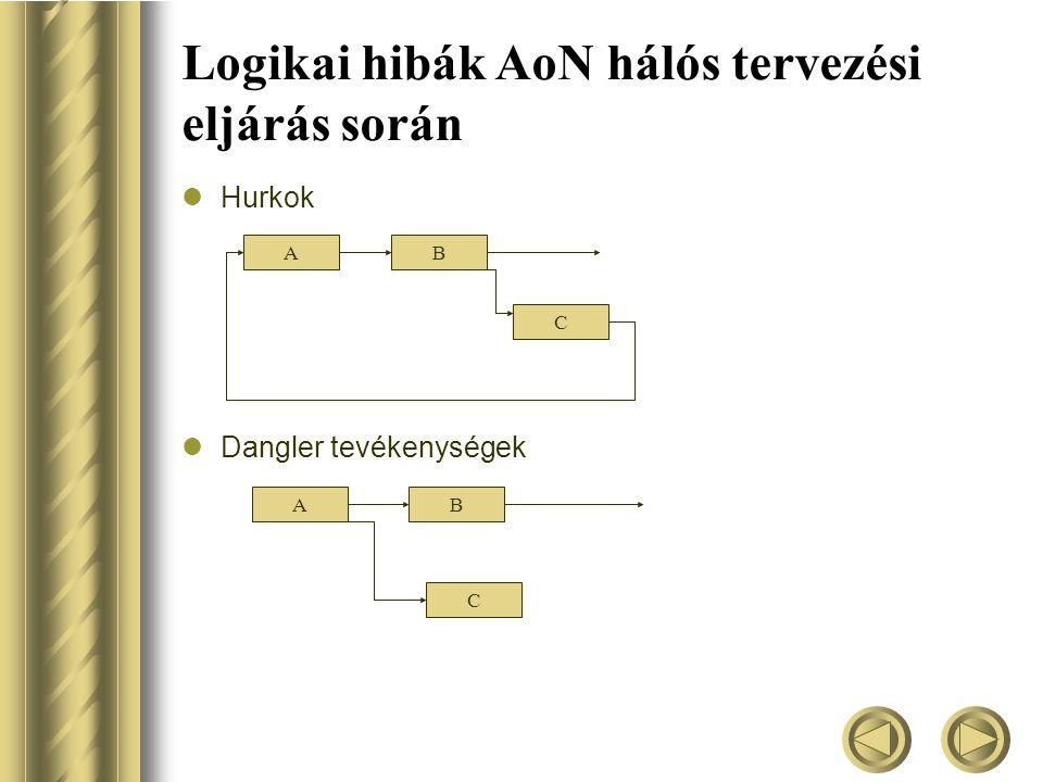 Logikai hibák AoN hálós tervezési eljárás során