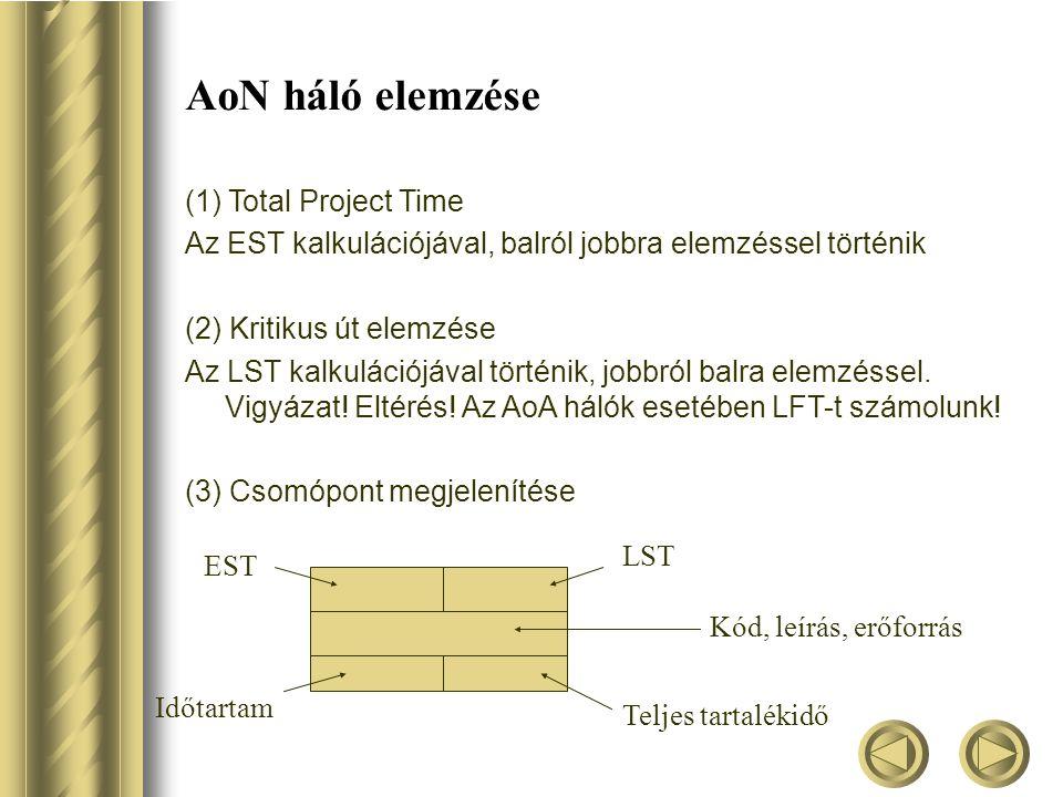 AoN háló elemzése (1) Total Project Time