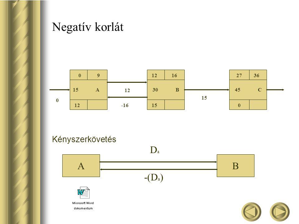 Negatív korlát Da A B -(Da) Kényszerkövetés 9 12 16 27 36 15 A 12 30 B