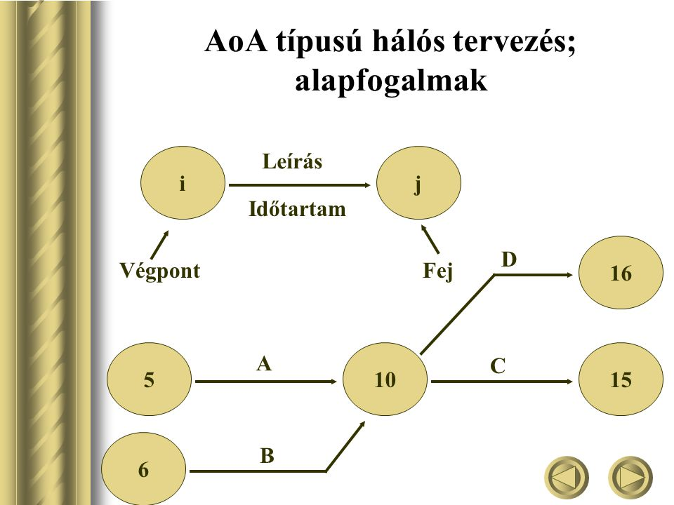 AoA típusú hálós tervezés; alapfogalmak