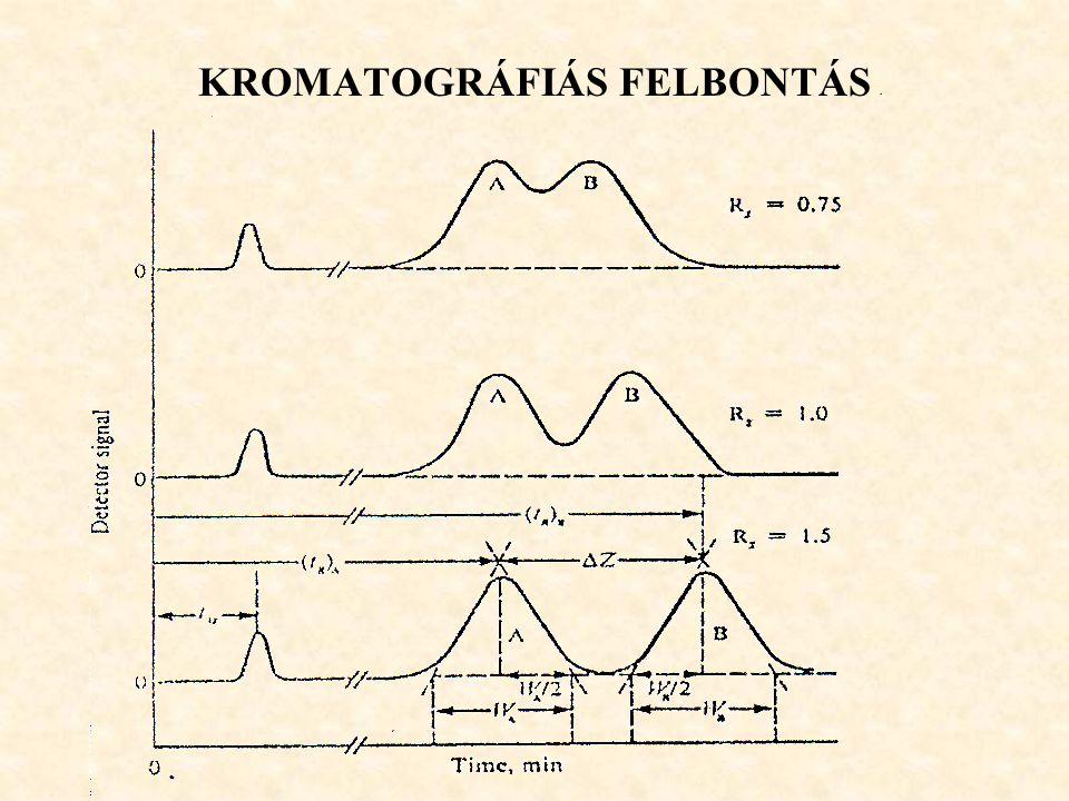 KROMATOGRÁFIÁS FELBONTÁS