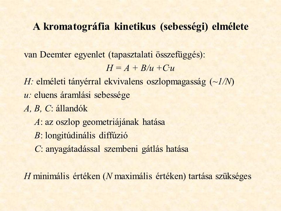 A kromatográfia kinetikus (sebességi) elmélete