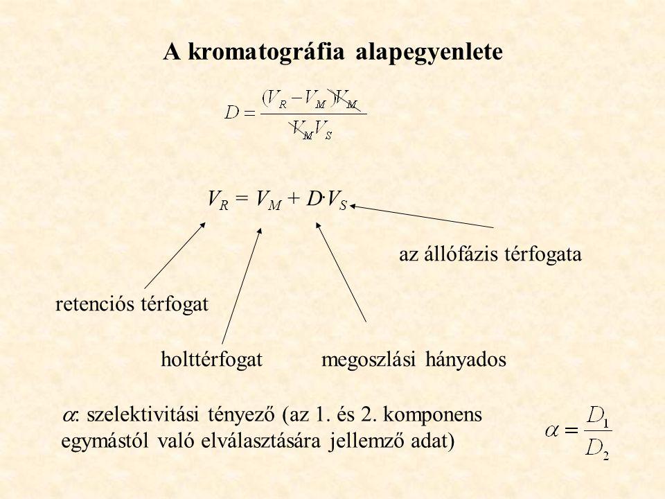 A kromatográfia alapegyenlete