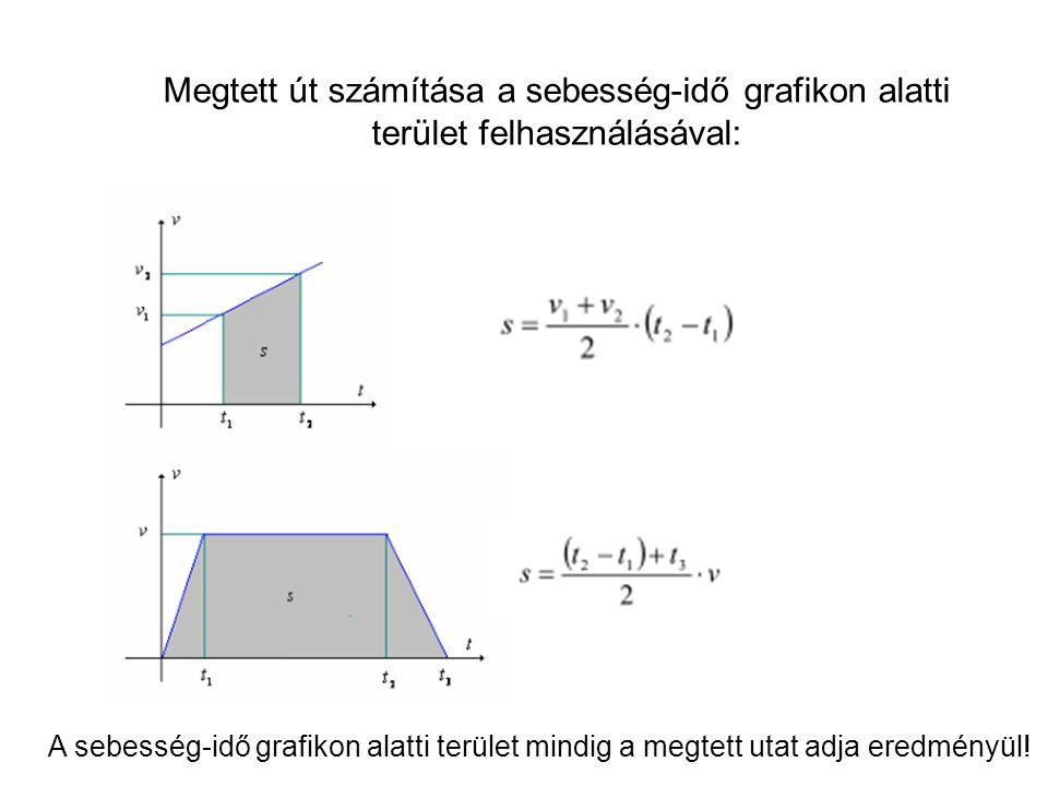 Megtett út számítása a sebesség-idő grafikon alatti terület felhasználásával: