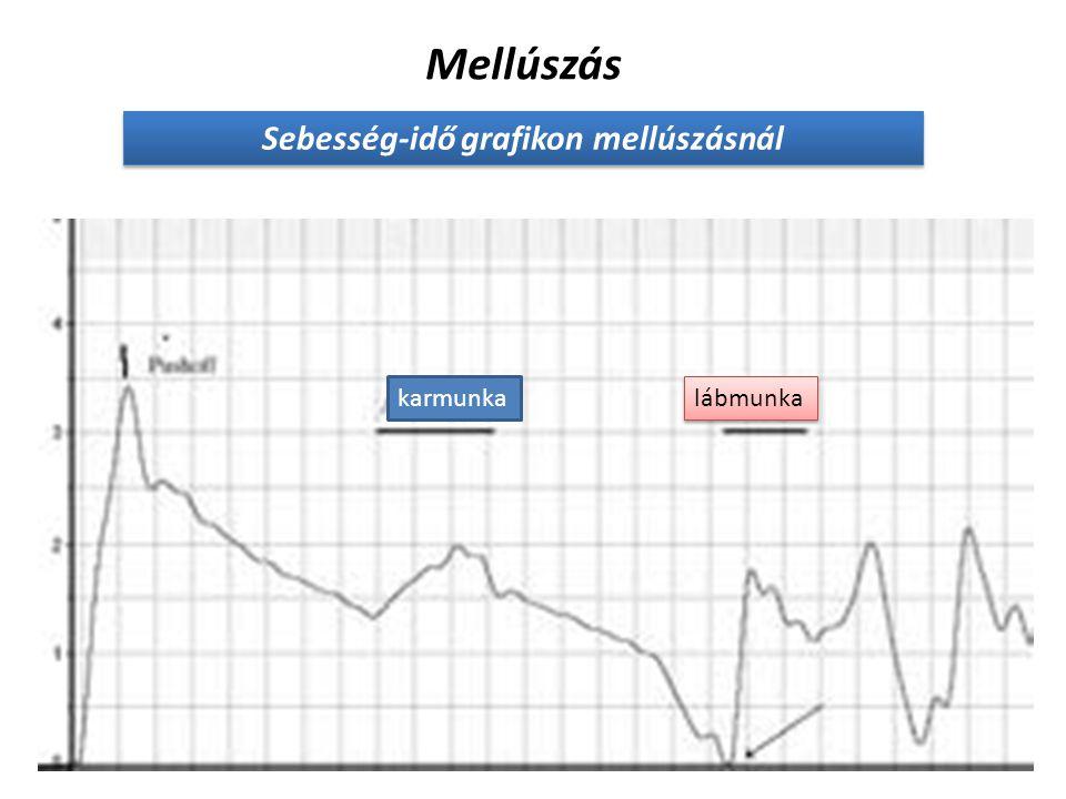 Sebesség-idő grafikon mellúszásnál