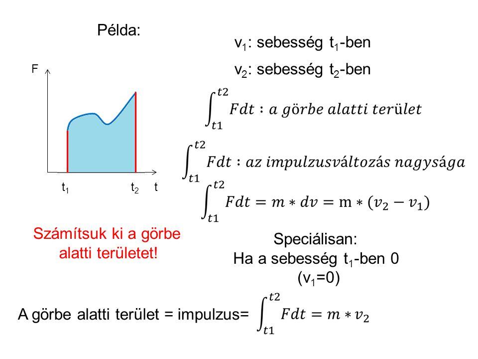 A görbe alatti terület = impulzus=