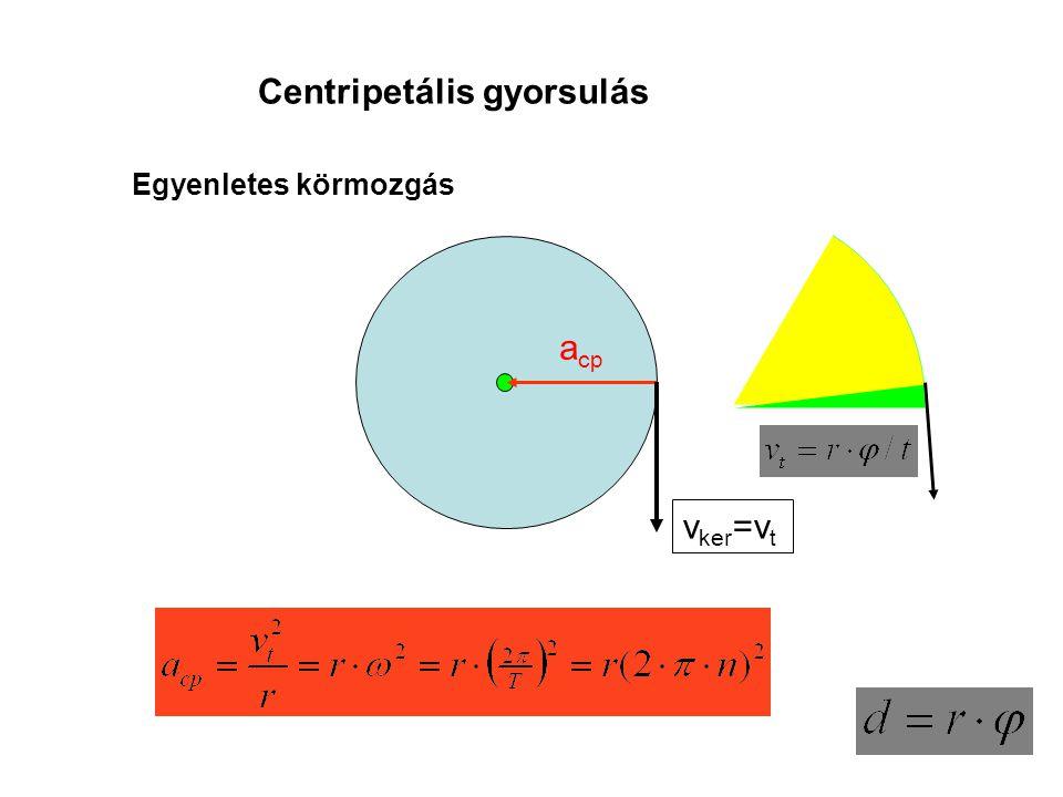 Centripetális gyorsulás
