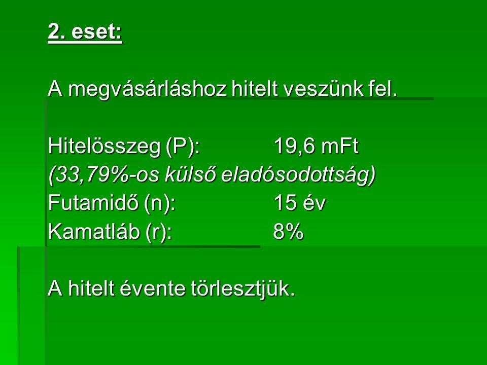 2. eset: A megvásárláshoz hitelt veszünk fel. Hitelösszeg (P): 19,6 mFt. (33,79%-os külső eladósodottság)
