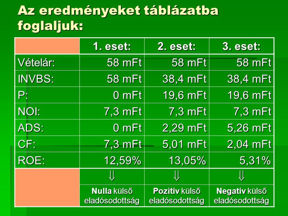 Az eredményeket táblázatba foglaljuk: