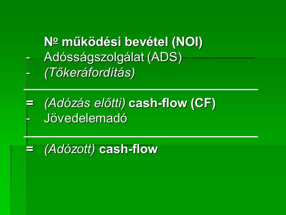 - Adósságszolgálat (ADS) - (Tőkeráfordítás)