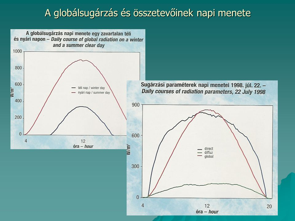 A globálsugárzás és összetevőinek napi menete