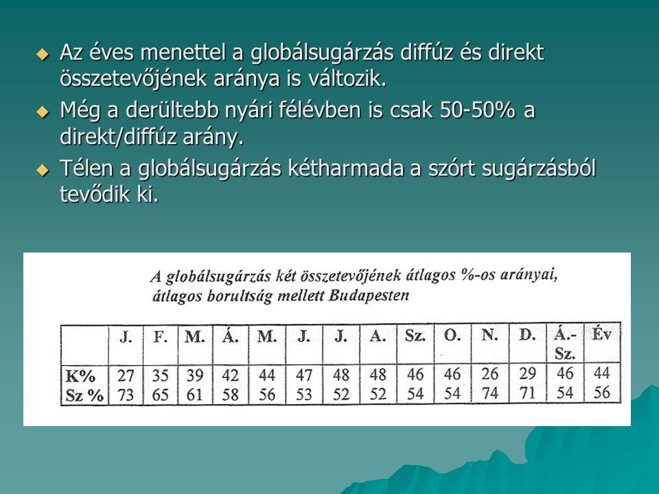 Az éves menettel a globálsugárzás diffúz és direkt összetevőjének aránya is változik.