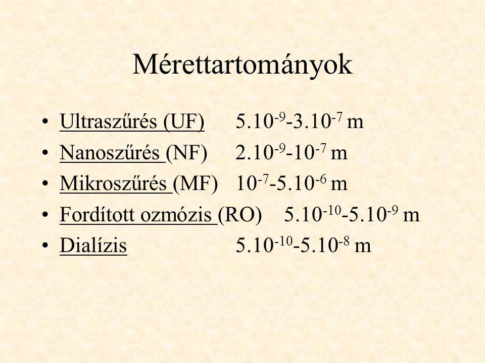 Mérettartományok Ultraszűrés (UF) 5.10-9-3.10-7 m