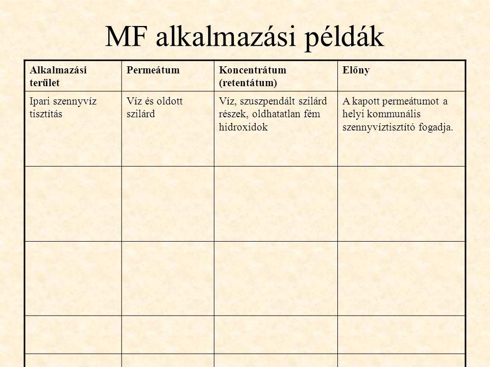 MF alkalmazási példák Alkalmazási terület Permeátum