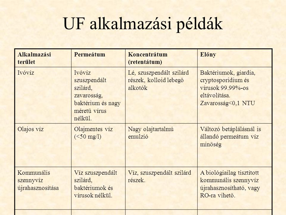 UF alkalmazási példák Alkalmazási terület Permeátum