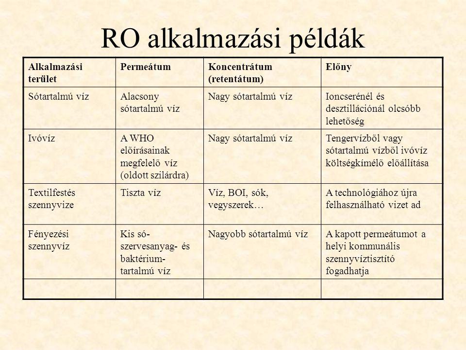RO alkalmazási példák Alkalmazási terület Permeátum