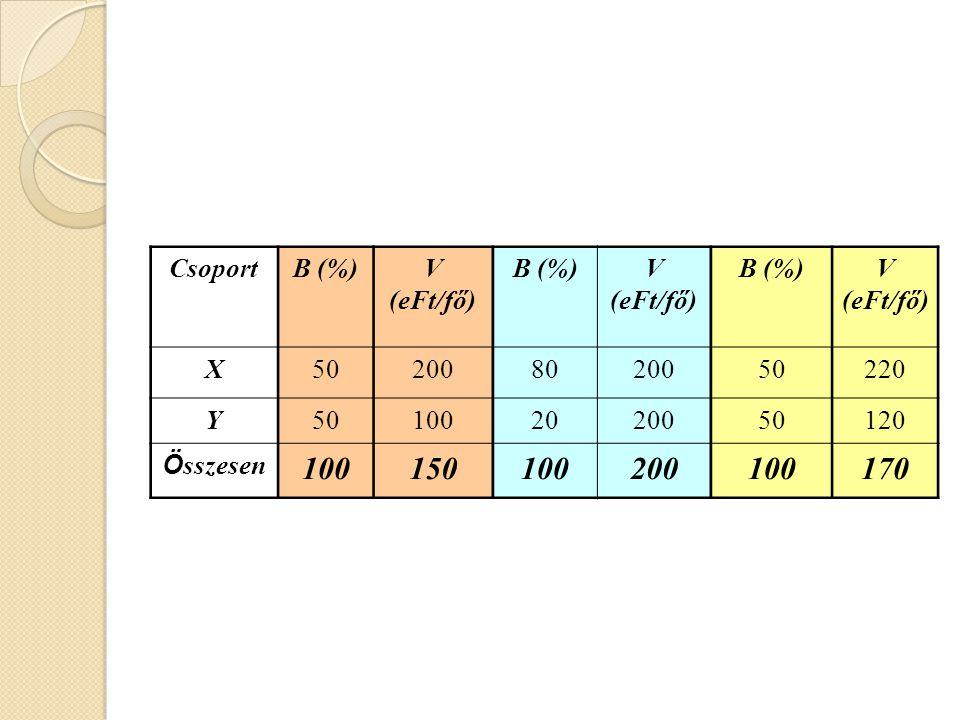 Csoport B (%) V (eFt/fő) X 50 200 80 220 Y 100 20 120 Összesen 150 170