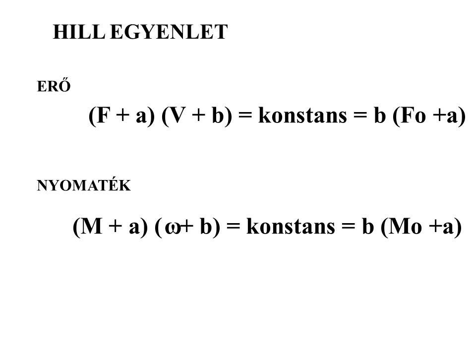 (F + a) (V + b) = konstans = b (Fo +a)