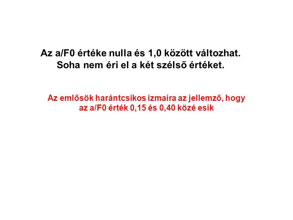 Az a/F0 értéke nulla és 1,0 között változhat