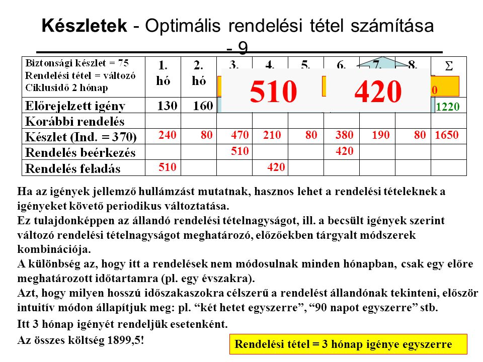 Készletek - Optimális rendelési tétel számítása - 9
