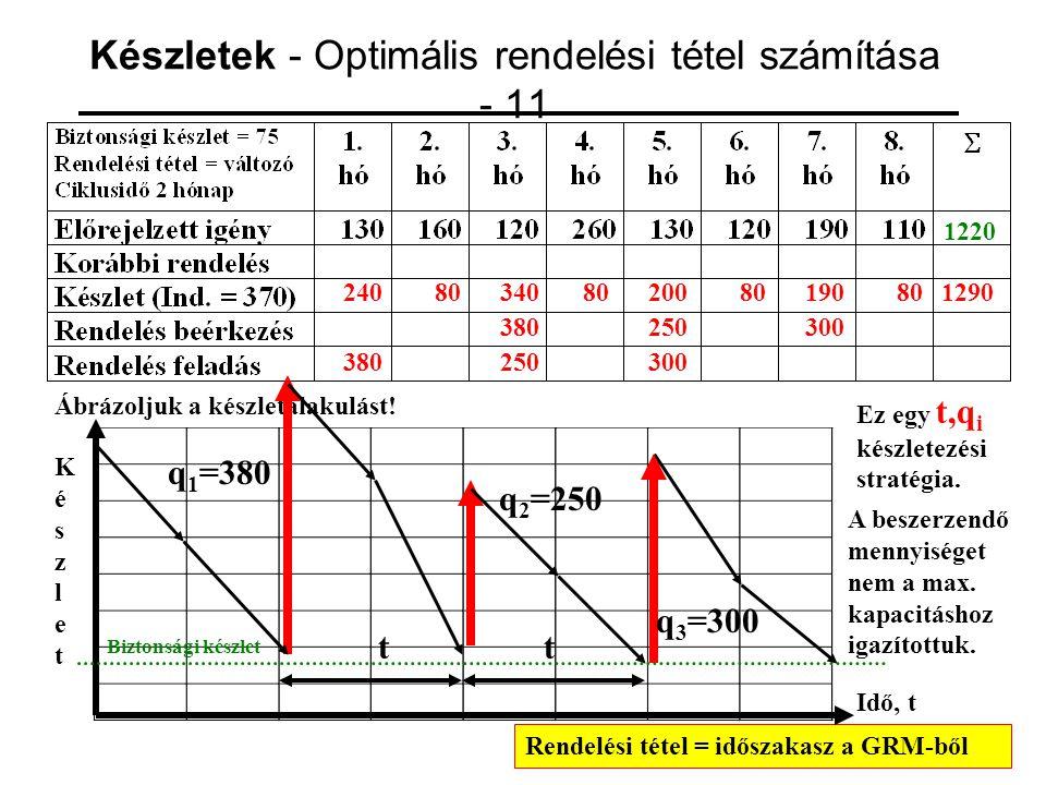 Készletek - Optimális rendelési tétel számítása - 11