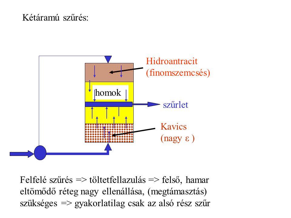 Kétáramú szűrés: Hidroantracit (finomszemcsés) homok. szűrlet. Kavics (nagy ε )