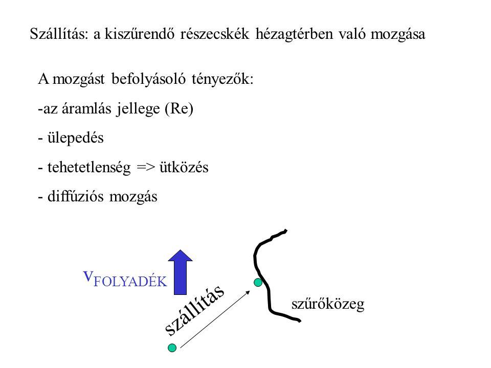 Szállítás: a kiszűrendő részecskék hézagtérben való mozgása