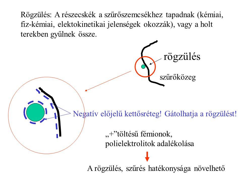 Rögzülés: A részecskék a szűrőszemcsékhez tapadnak (kémiai, fiz-kémiai, elektokinetikai jelenségek okozzák), vagy a holt terekben gyűlnek össze.