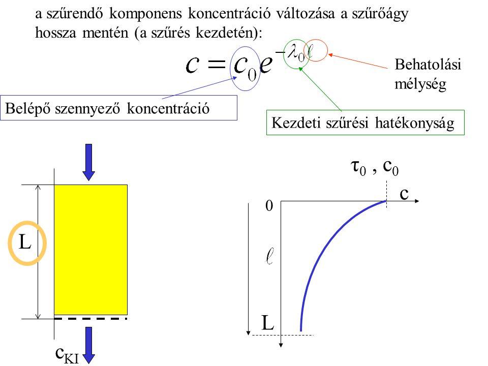 a szűrendő komponens koncentráció változása a szűrőágy hossza mentén (a szűrés kezdetén):
