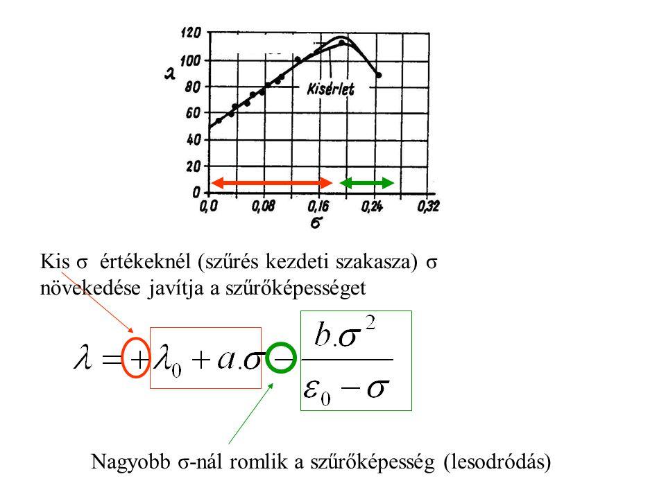 Kis σ értékeknél (szűrés kezdeti szakasza) σ növekedése javítja a szűrőképességet