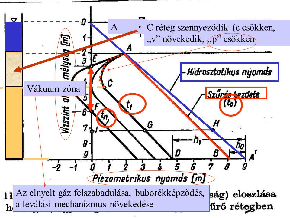 """A C réteg szennyeződik (ε csökken, """"v növekedik, """"p csökken. Vákuum zóna."""