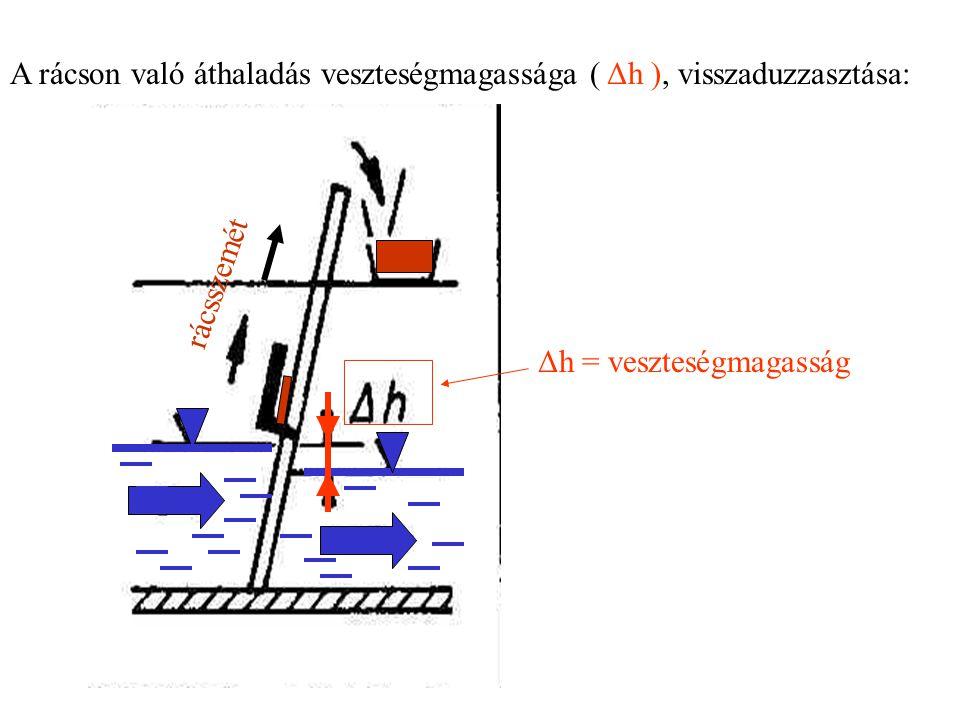 A rácson való áthaladás veszteségmagassága ( Δh ), visszaduzzasztása: