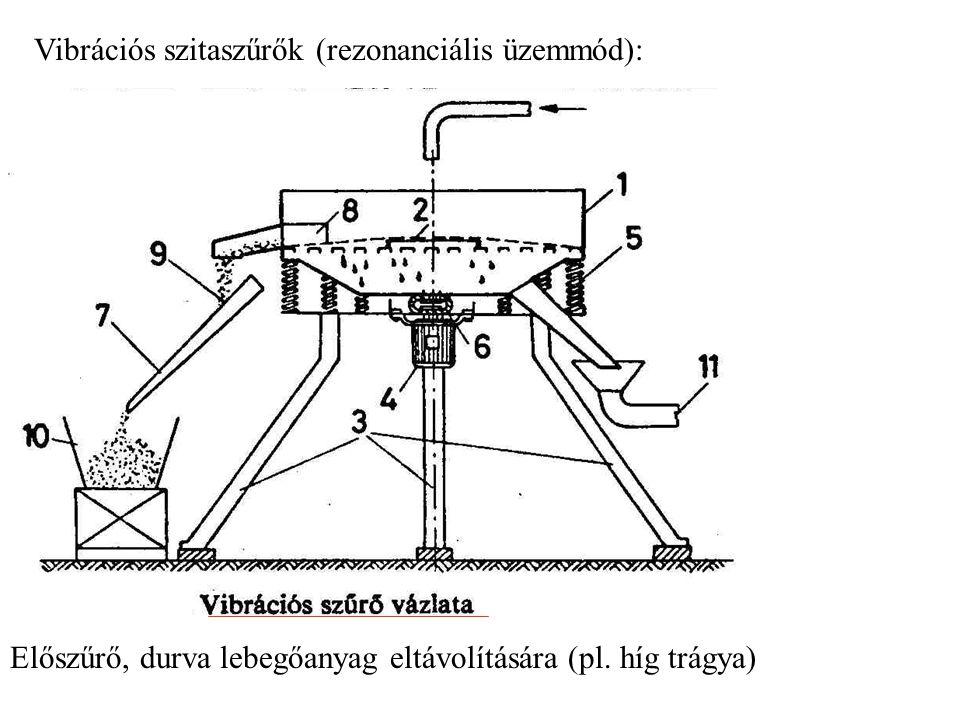 Vibrációs szitaszűrők (rezonanciális üzemmód):