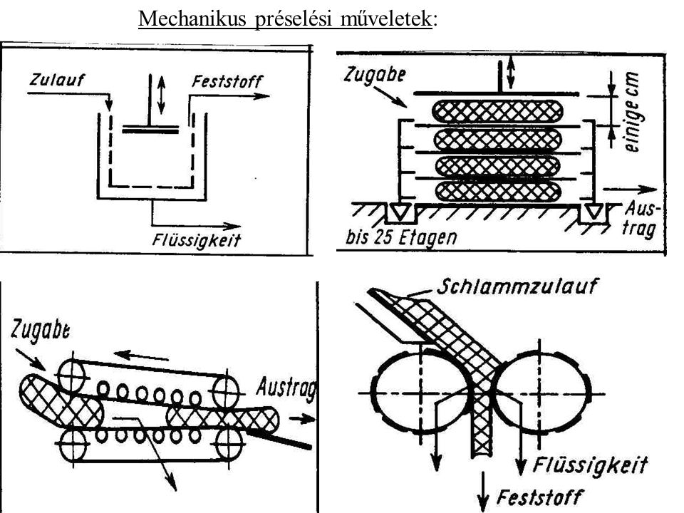 Mechanikus préselési műveletek: