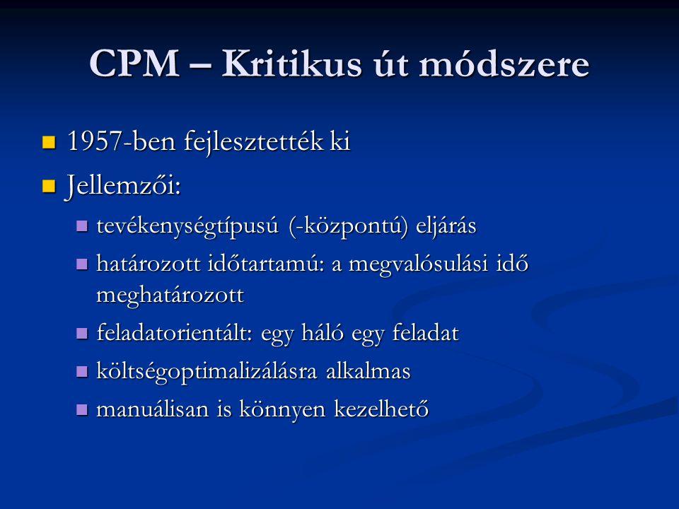 CPM – Kritikus út módszere