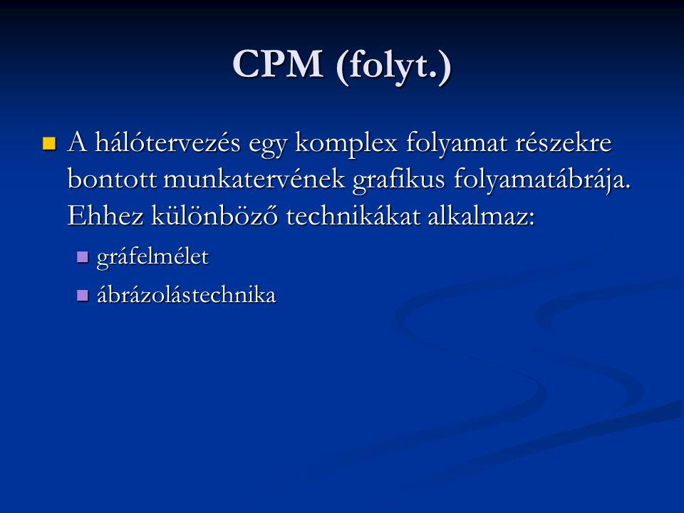 CPM (folyt.) A hálótervezés egy komplex folyamat részekre bontott munkatervének grafikus folyamatábrája. Ehhez különböző technikákat alkalmaz: