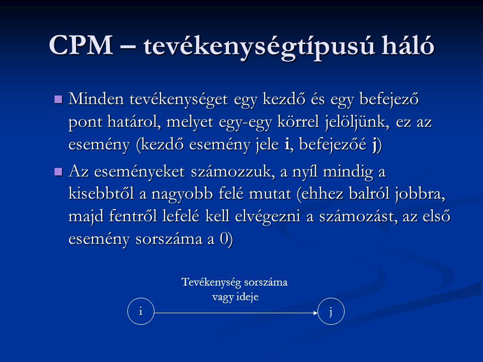 CPM – tevékenységtípusú háló